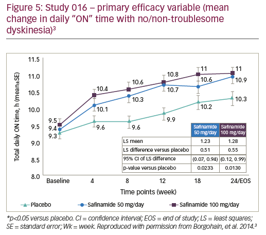 """Figure 5: Study 016 – primary efficacy variable (mean change in daily """"ON"""" time with no/non-troublesome dyskinesia)3"""