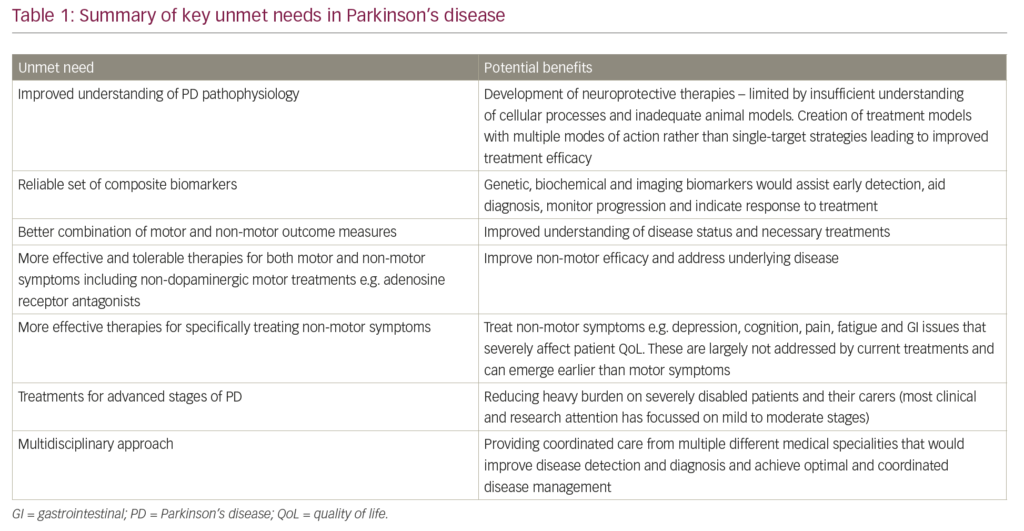 Societal Burden and Persisting Unmet Needs of Parkinson's