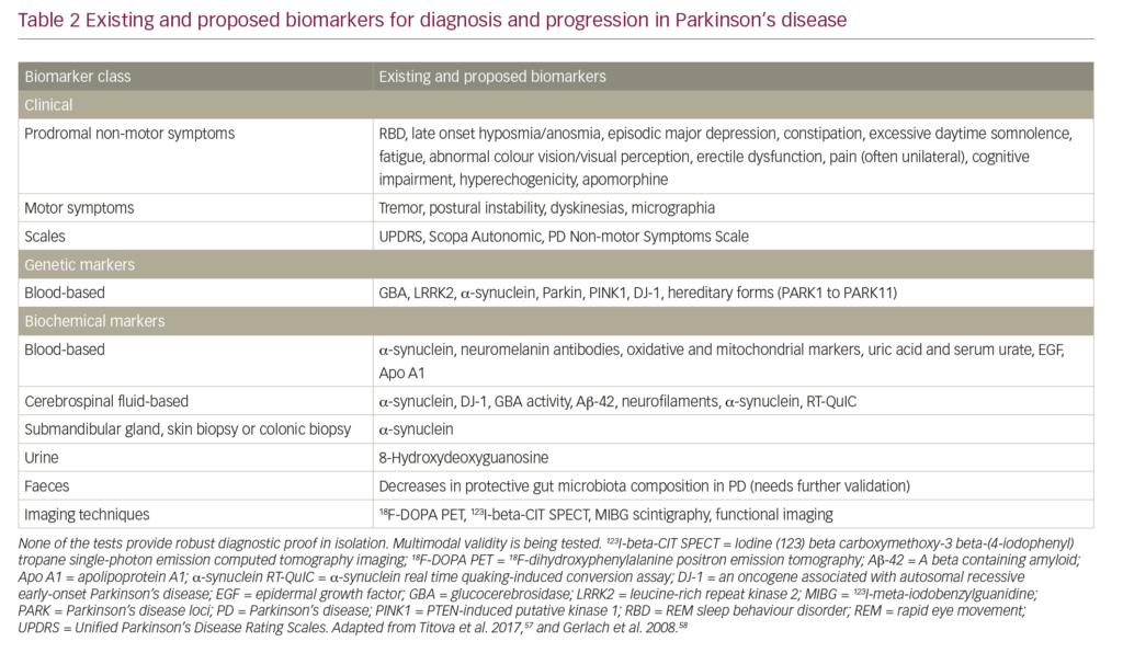 Societal Burden and Persisting Unmet Needs of Parkinson's